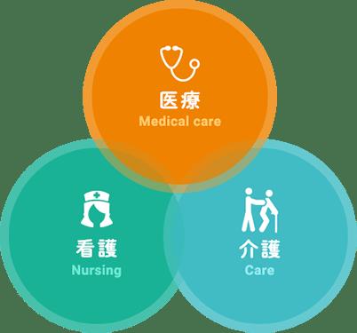 医療、看護、介護